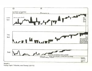 Kuva Ligetin uruille säveltämän Voluminan notaatiosta.  Kuva on kirjasta: Nordwall, Ove: György Ligeti. Eine Monographie. Mainz: B. Schott's Söhne.
